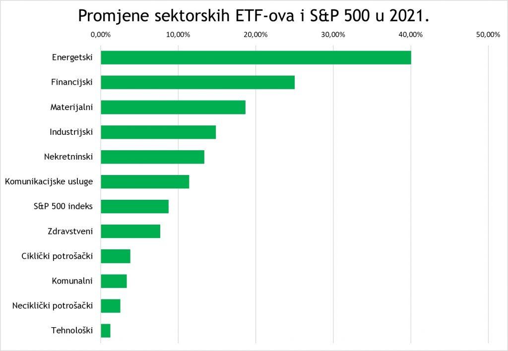 Promjene sektorskih ETF-ova