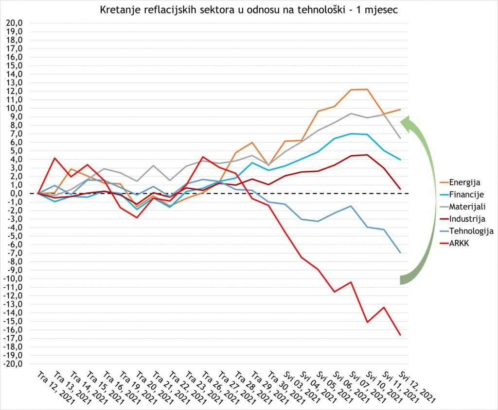 Kretanje reflacijskih sektora