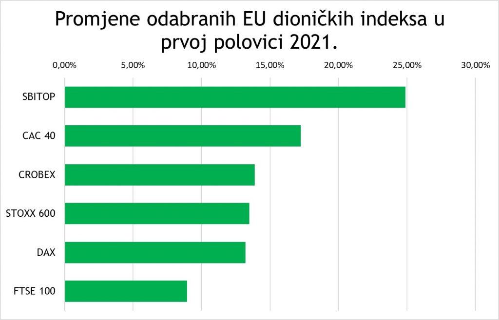 EU indeksi